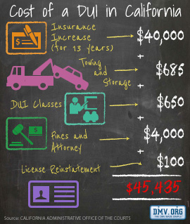 The cost of a DUI in California